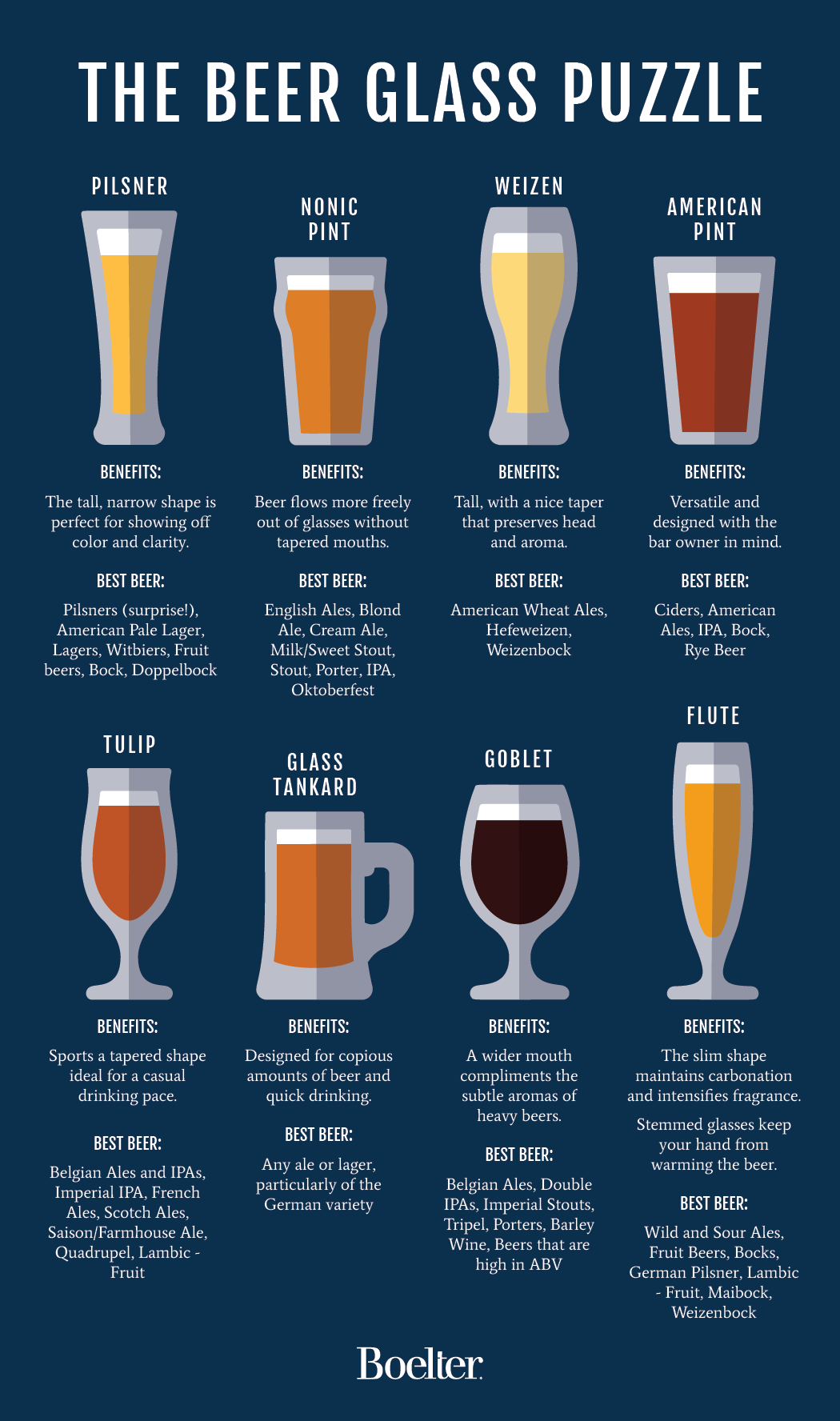 Beer Style Guide Infographic - Boelter