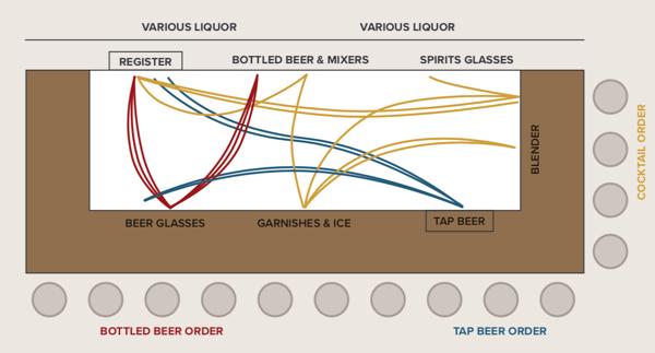 Disorganized Bar Design