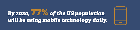 By 2020, 77% of the U.S. population will be using mobile tech daily.