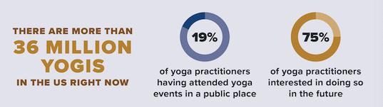 Yoga Beer Stats